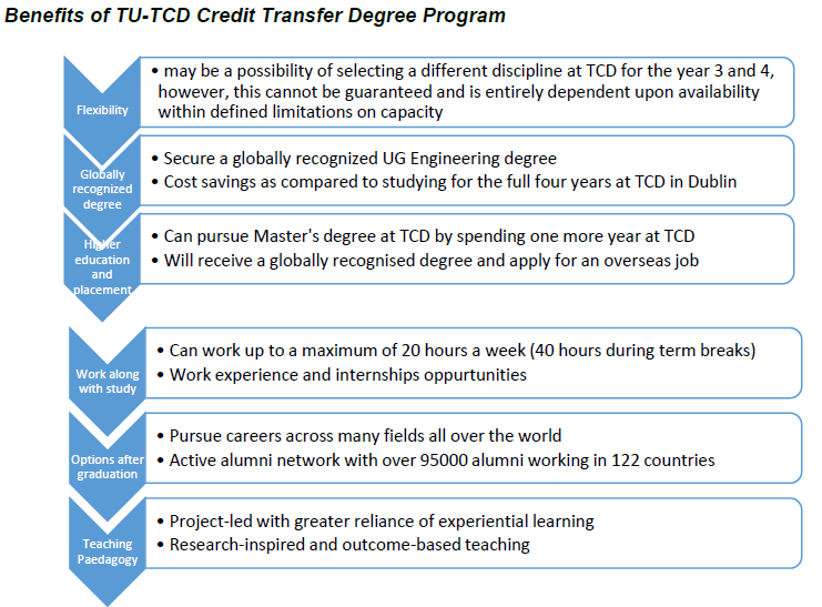 benefits of iep thapar university