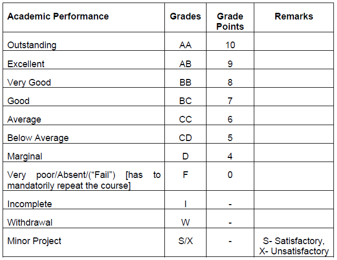 grade-and-grade-points