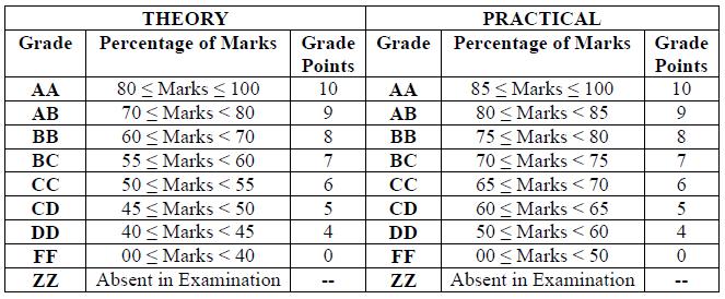 rtmnu-cbs-grades-marks