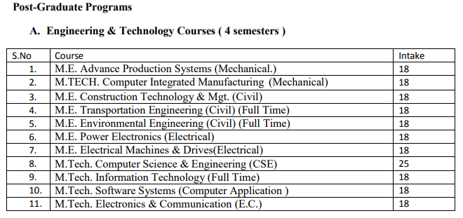 sati-vidisha-me-mtech-admission-seats-branch