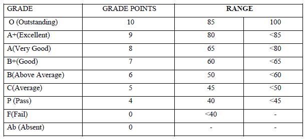 klu-university-grading-system