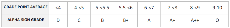 BU-MBA-EIGHT-POINT-ALPHA-SIGN-GRADING-SCALE