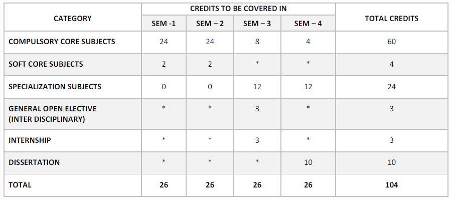 BU-MBA-SEMESTER-WISE-CREDIT-DISTRIBUTIONS