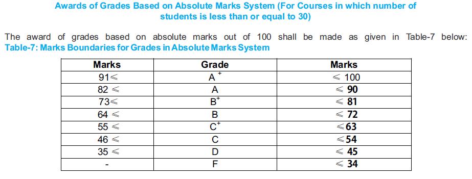 dtu delhi grading system absolute marks method