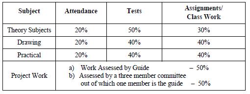 kerala univ btech contineous assessment