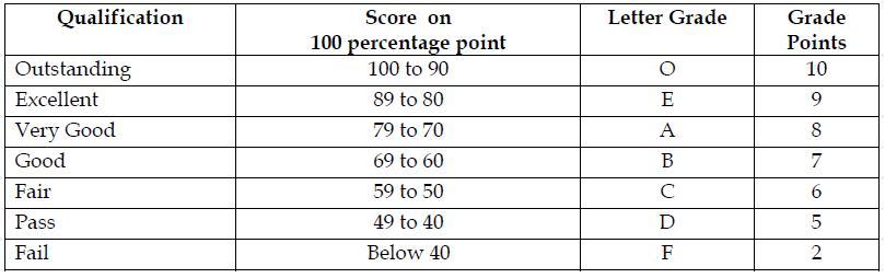 kiit-grading-system